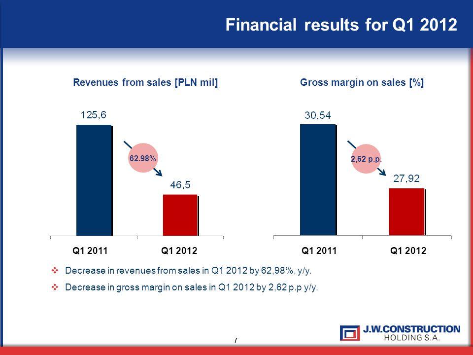 Revenues from sales [PLN mil] Gross margin on sales [%]